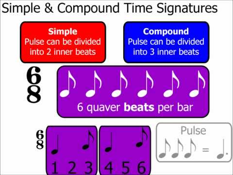 Time Signatures Part 2: Simple & Compound Time Signatures (Music Theory)