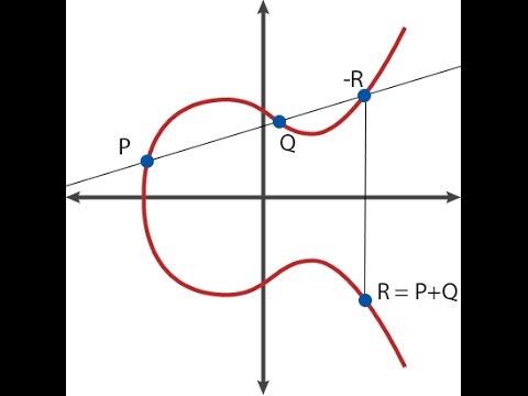 Elliptic Curve Diffie Hellman