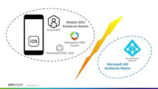 VMware Workspace ONE Access: Mobile SSO - Feature Walk-through screenshot 5