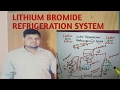 LITHIUM BROMIDE REFRIGERATION SYSTEM (हिन्दी )! LEARN AND GROW