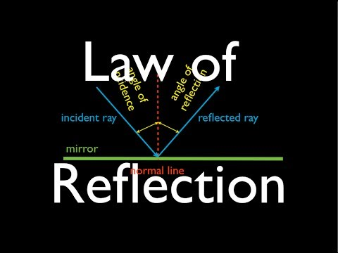 Reflection (1 of 1) What is the Law of Reflection? An Explanation