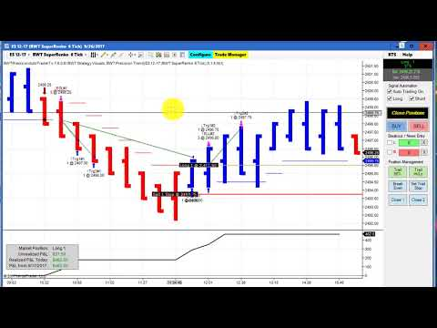 Automated Trading, Day Trading, Algo Trading,  Crude Oil, 30Year Bonds, E-Mini S