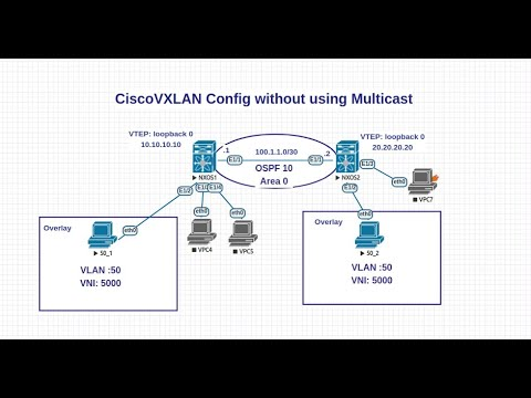 Cisco Nexus 9000 VXLAN Config without multicast L3 as OSPF: Beginner VTEP  VNI NVE overlay