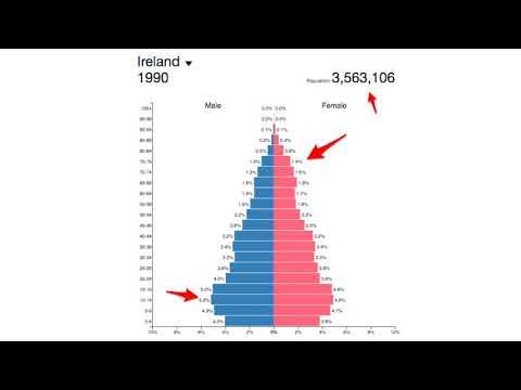Population Plan: Ireland