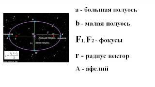 Презентация Изучение законов Кеплера на уроке астрономии в 11 классе
