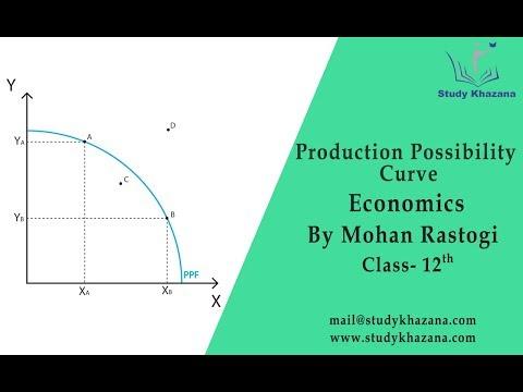 Production Possibility Curve - class 12 | Economics | Mohan Rastogi | Study Khazana
