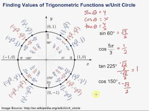 Finding Values of Trigonometric Functions with the Unit Circle ...