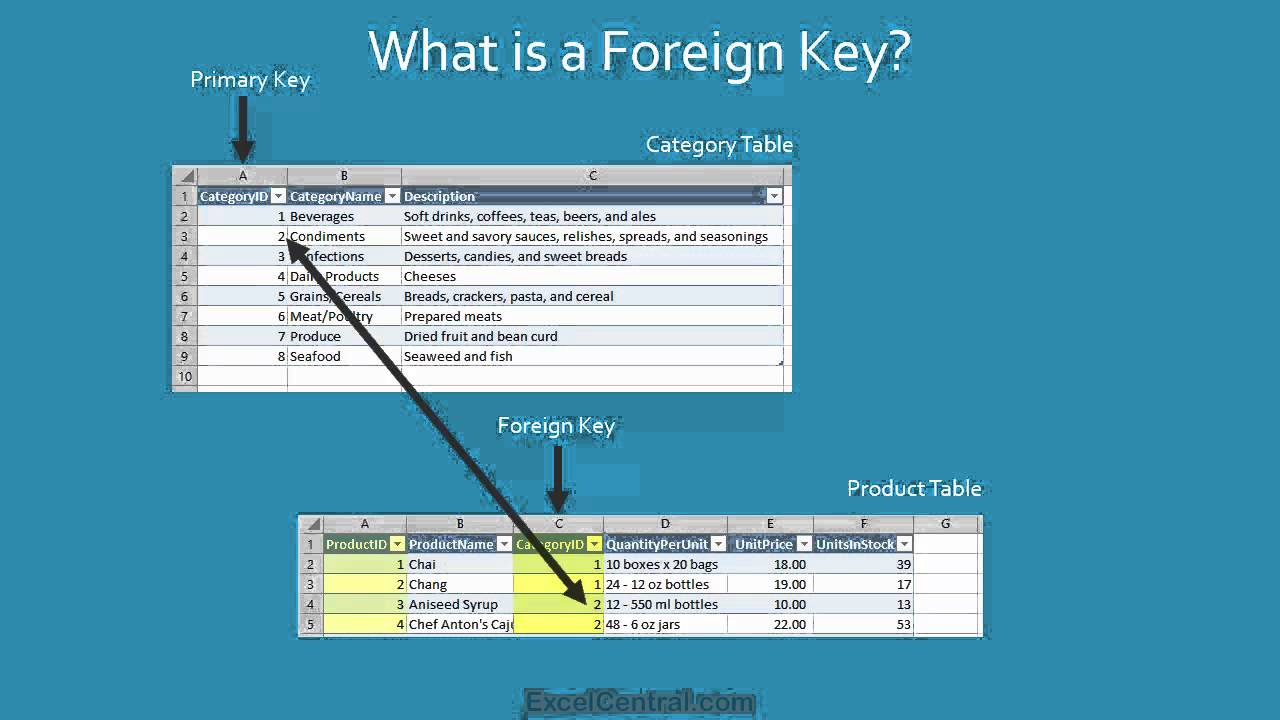 Excel Tutorial Primary Key Foreign Key And Relationships