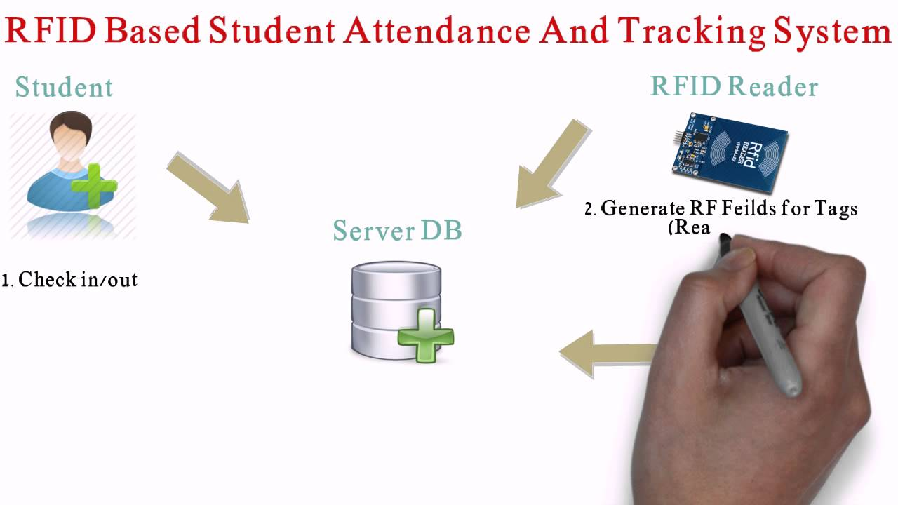tracking student attendance