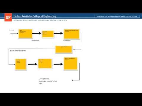 OFDM Simulation Using Matlab