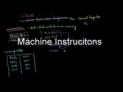 Gate Computer Organization-14 | Machine Instructions