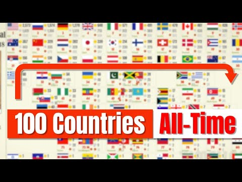 All Olympics Gold Medals By Countries (100 Countries), 1896-2018
