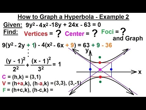 PreCalculus - Algebra Review: Conic Sections (27 of 27 ...