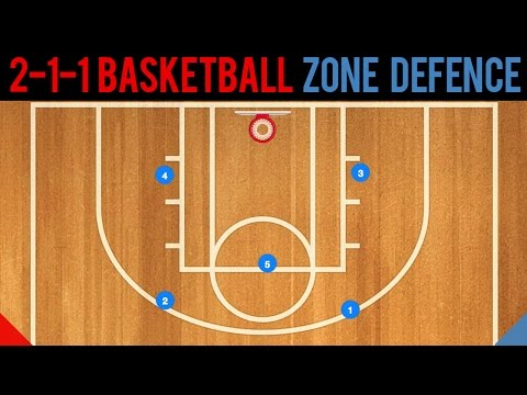 2-1-2 Basketball Zone Defense Basics