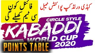 Kabaddi World Cup 2020 Points Table