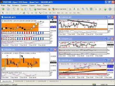 Внутридневной анализ рынка золота, серебра, а также курса USDRUB от 02.12.2014