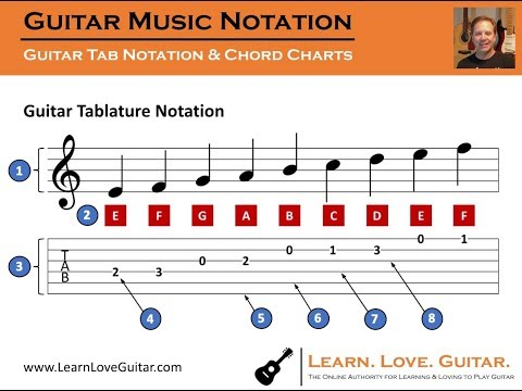 How To Read Guitar Tab And Chord Charts - Tutorial