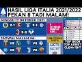 Hasil & Klasemen Liga Italia 2021 Terbaru: Milan vs Verona, Lazio vs Inter | Serie A