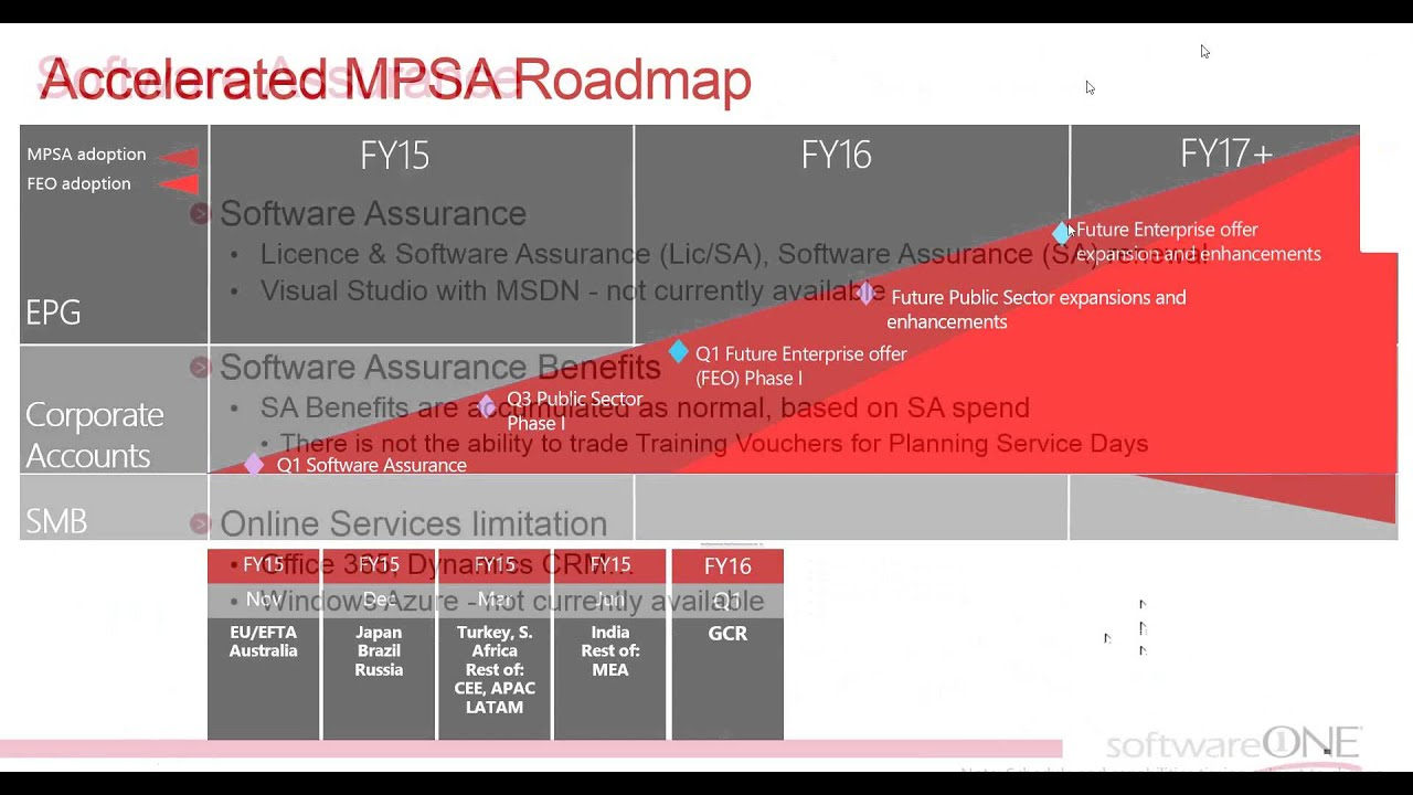 Mpsa microsoft products and services agreement and select plus mpsa microsoft products and services agreement and select plus retirement update october 2014 platinumwayz