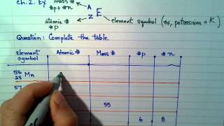 Ch 2 example isotope A Z symbols