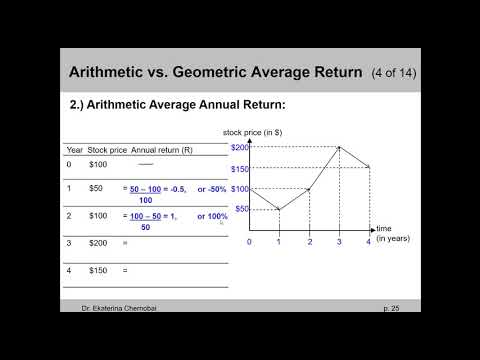 (Ch. 12 lecture) Arithmetic vs Geometric Average Annual Return