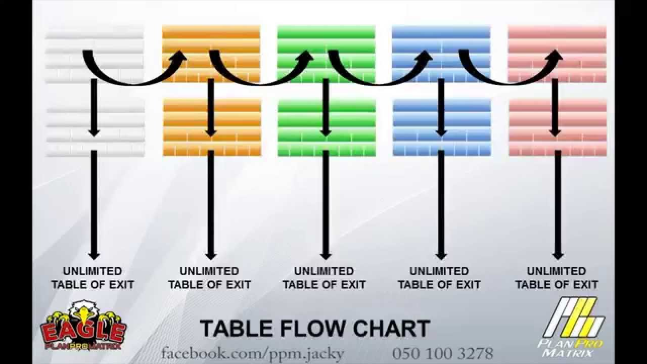 Ppm plan pro matrix table of exit youtube for Table exit fly