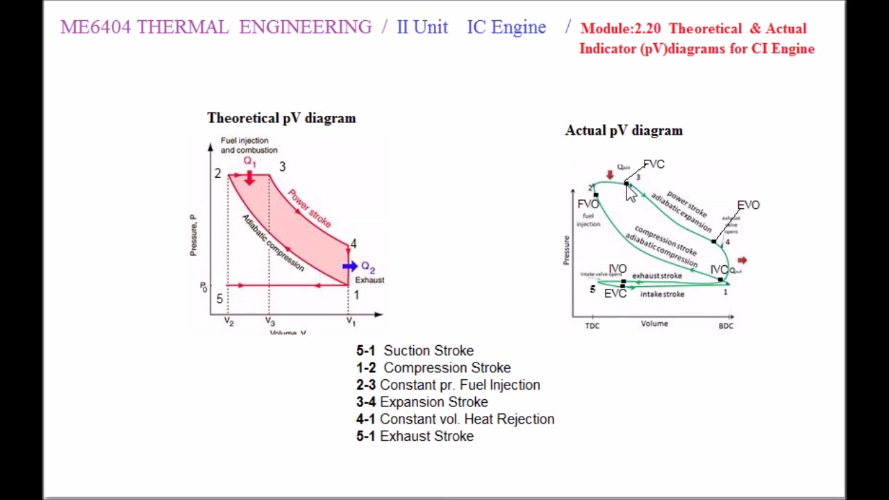 Theoretical And Actual Pv Diagram For 4s Ci Engine - M2 20 - Thermal Engineering In Tamil
