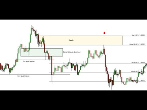 Trade Supply and Demand levels It work on Forex Futures Stoc
