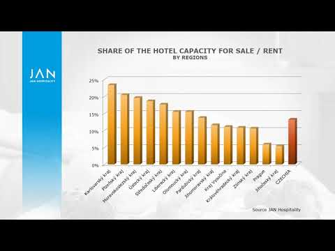 Actual Hotel Real Estate Trends Across The Czech Republic