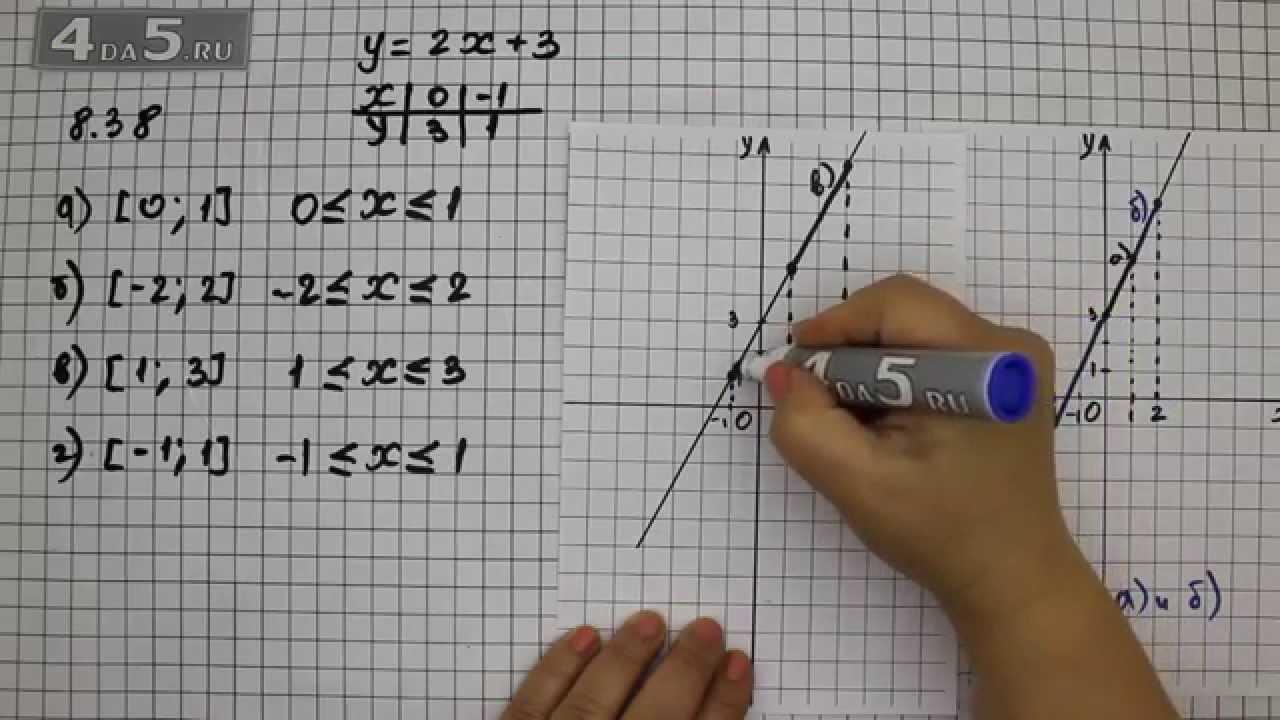 Алгебра 7 Класс Мордкович ГДЗ 8.45