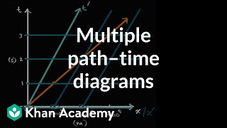 Visualizing Multiple Newtonian Space Time Diagrams
