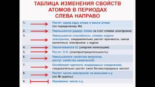 № 17. Неорганическая химия. Тема 3. Периодический закон. Часть 4. Таблица изменения свойств атомов
