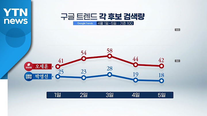 [뉴스큐] 검색어는 알고 있다?...구글·네이버 '서울시장 후보 관심도' / YTN