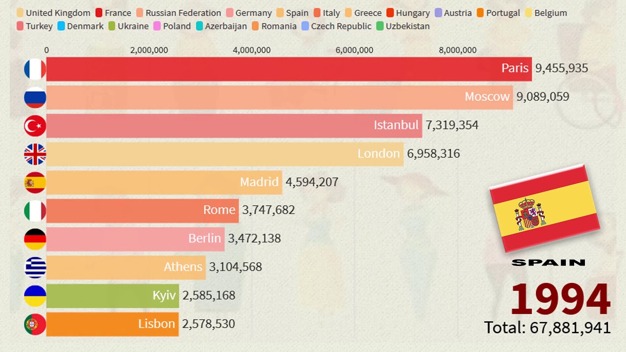 What Is The Most Populous City In Europe