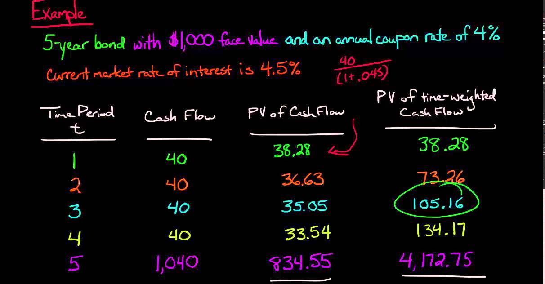Question about duration | analystforum.