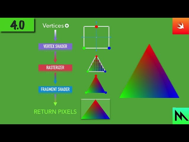 4: Vertex & Fragment Shaders  | Swift Game Engine