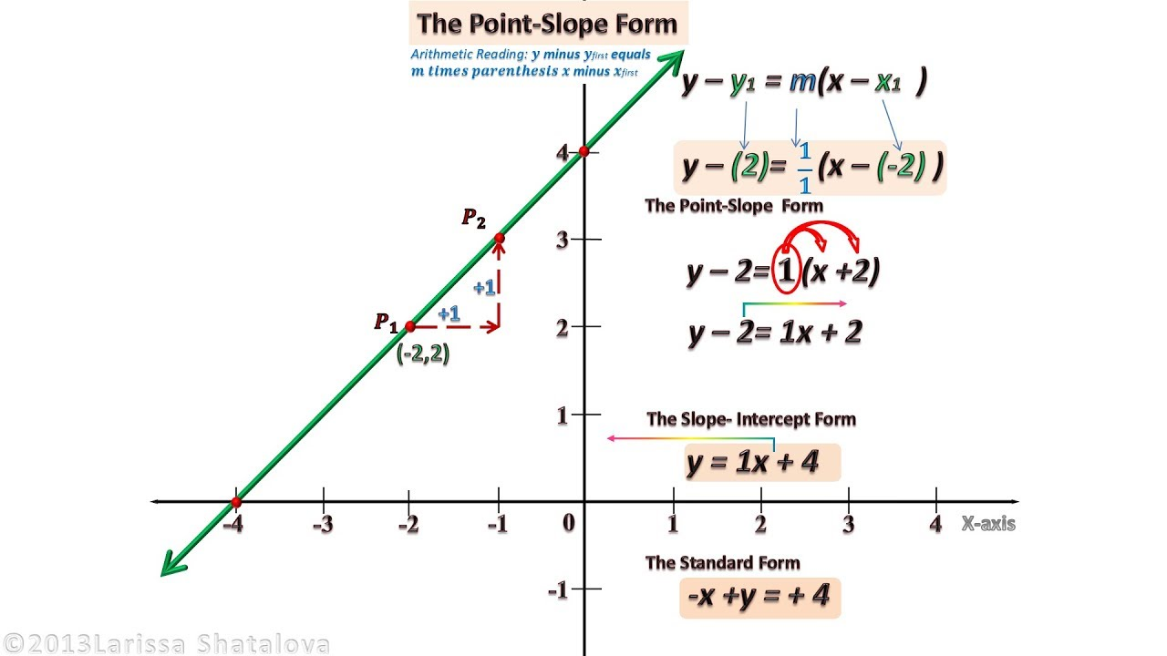 point slope form math  Teaching Math with Technology. Beginning algebra. Point-Slope Form. Part 13