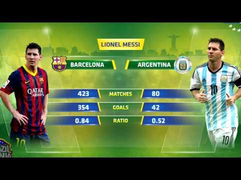 ЛеОНЕЛЬ МЕССИ СТАТИСТИКА ИГР НА ЧЕМПИОНАТАХ МИРА Lionel Messi Statistics Fifa WC