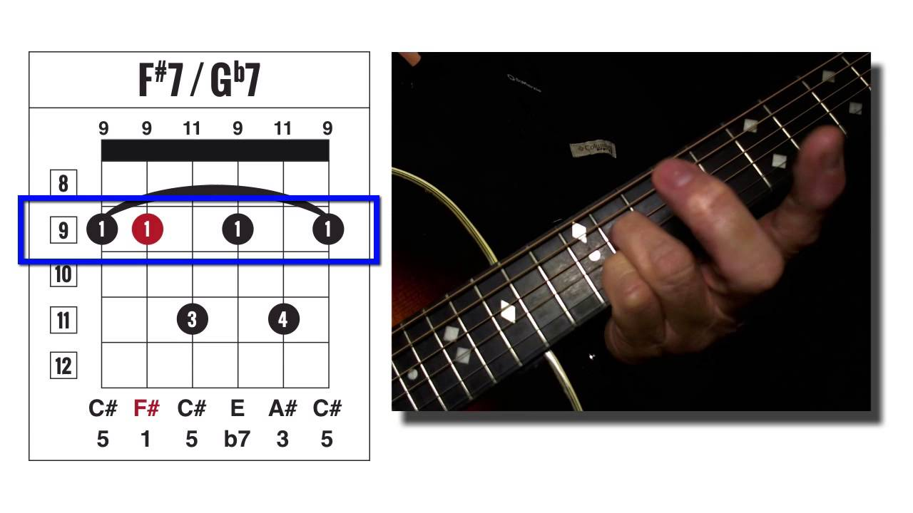 how to play f chord in guitar