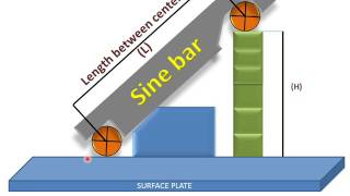 Sine Bar Working And Parts(Measuring Angles)
