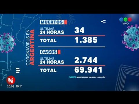 Coronavirus en Argentina: ya son 1.385 muertos y 69.941 infectados - Telefe Noticias