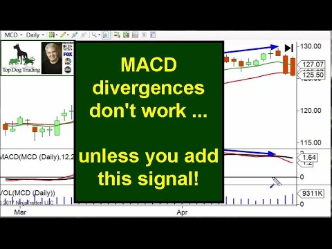 macd-divergence-strategy