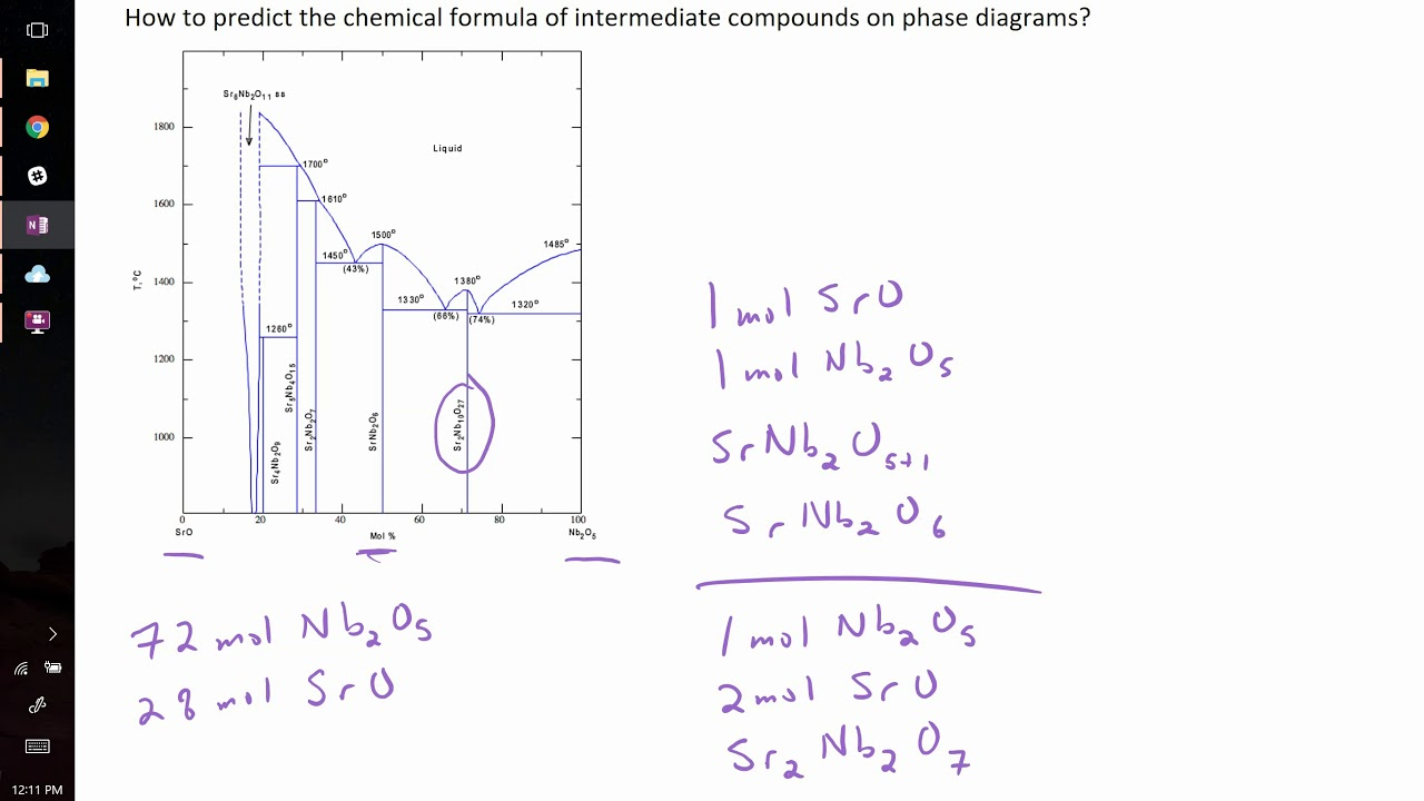 how to find chemical formula of a compound