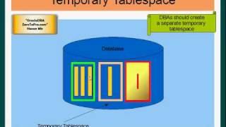 Oracle Dba - Tablespaces