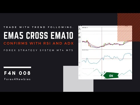 Ema5 Cross Ema10 Confirm With Rsi10 And Adx10 Forex Strategy