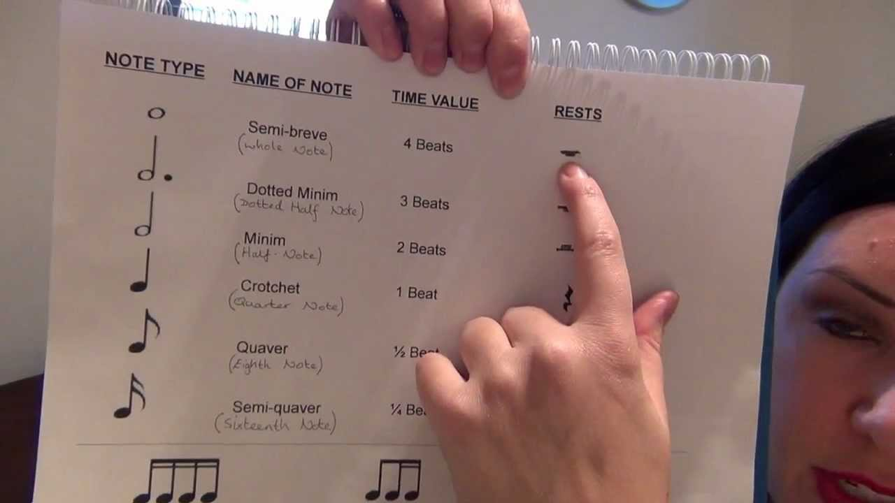 BEGINNER THEORY   Grade 1 - PART 1   ABRSM suitable - YouTube [ 720 x 1280 Pixel ]