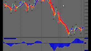 Forex Zone Trading, Forex High Probability Trading
