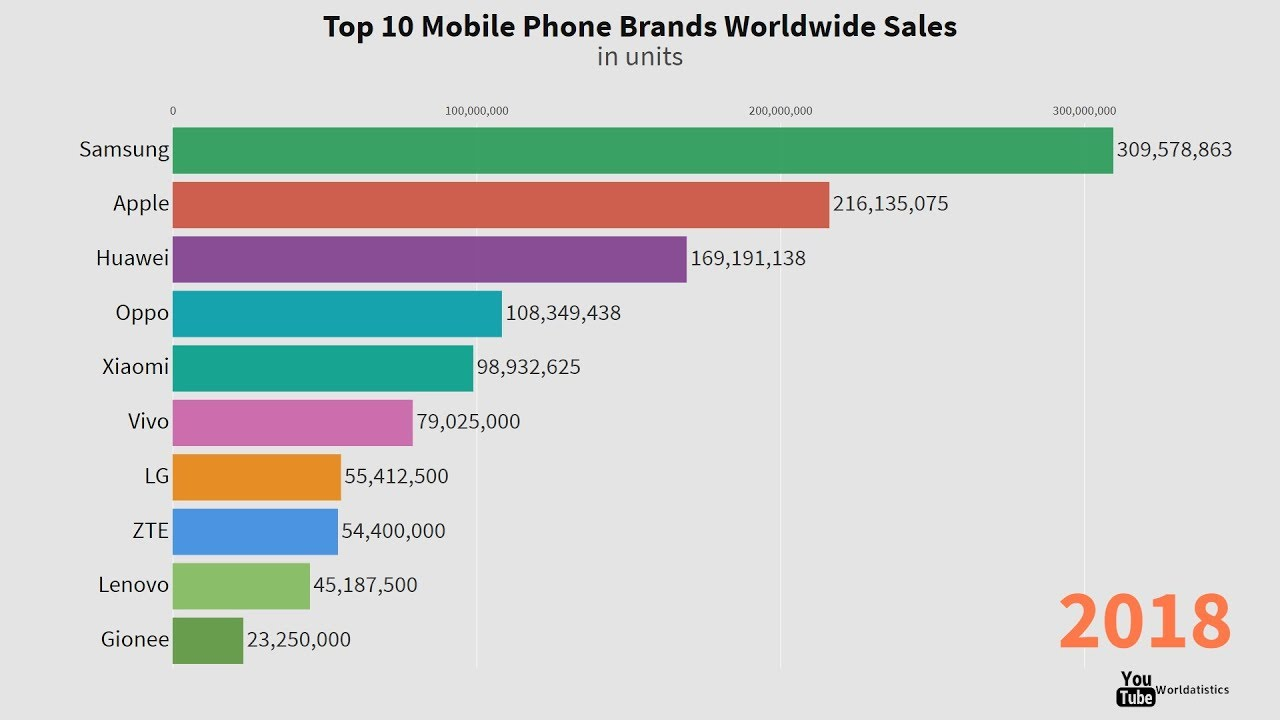 Top 10 Mobile Phones Brands Sales Every Year