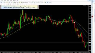 Moving Average Forex Trading Strategy