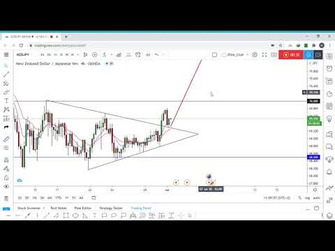 New Setup On NZD/JPY To Catch More 300 Pips